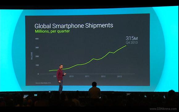 Android将315米的手机出货量增长,1B活跃用户