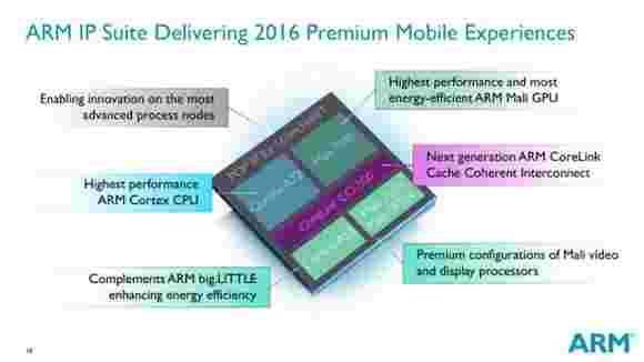 ARM宣布高端Cortex-A72 CPU和Mali-T880 GPU