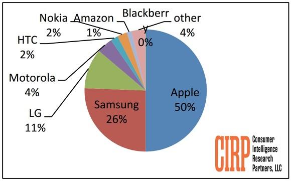 Apple占Q4中的一半美国手机激活