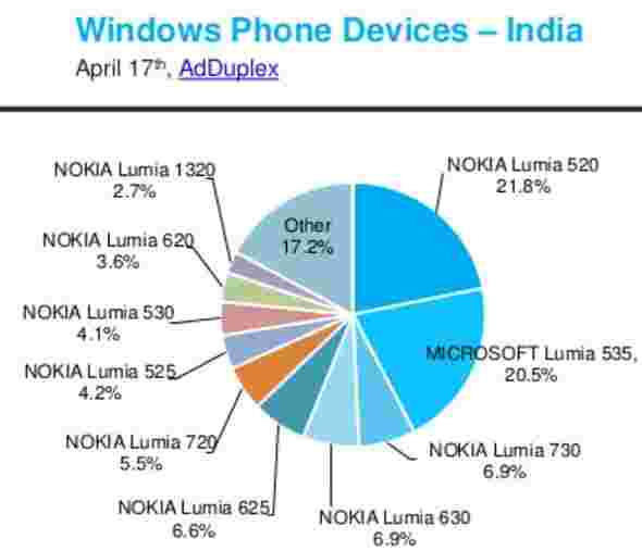 Lumia旗舰被搁置,因为预算设备争取它