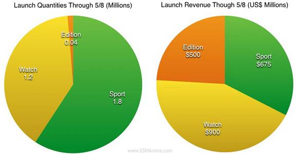 分析师:Apple销售3M手表,在版本上制作银行