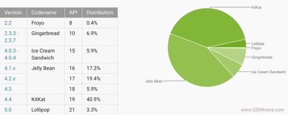 Android于2月份:棒棒糖在一个月内享受它的份额
