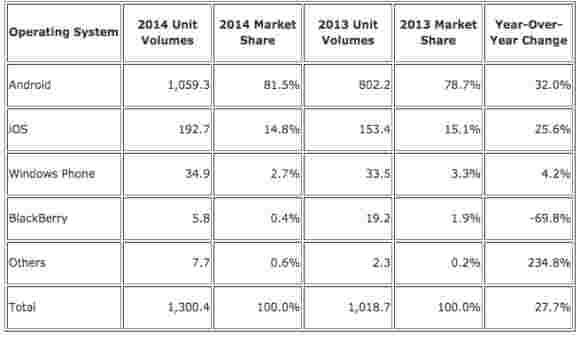 Android和iOS在一起占智能手机市场的96.3%