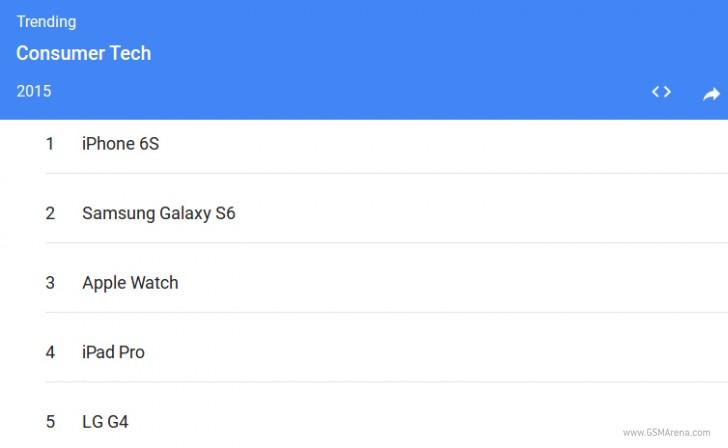 据谷歌,iPhone 6S最为搜索2015年的消费者技术项目
