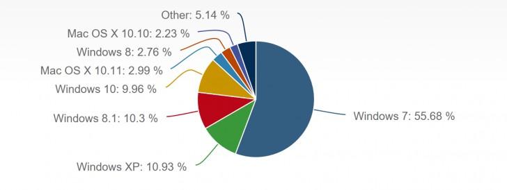 Windows 10现在要求近10%的桌面OS市场份额