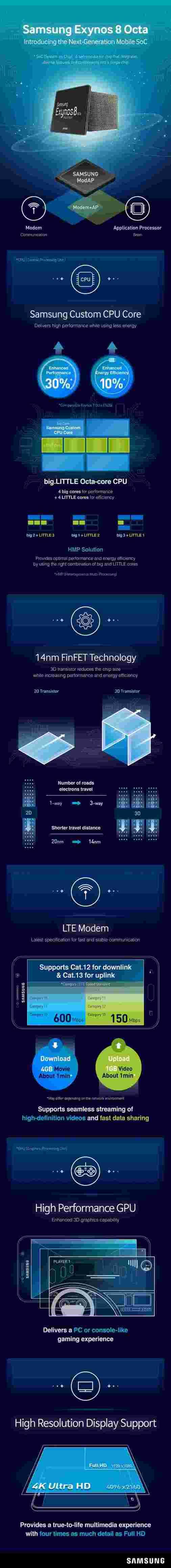 信息图表详细信息Samsung Exynos 8890芯片组将在Galaxy S7中