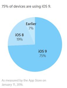 75%的Apple的移动设备现在正在运行iOS 9