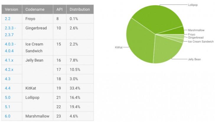 Android棉花糖在一个月内使其市场份额加倍