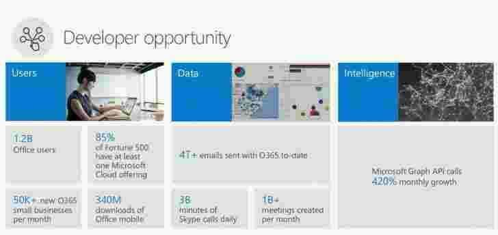 Microsoft Office现在拥有12亿用户,3.4亿手机应用下载