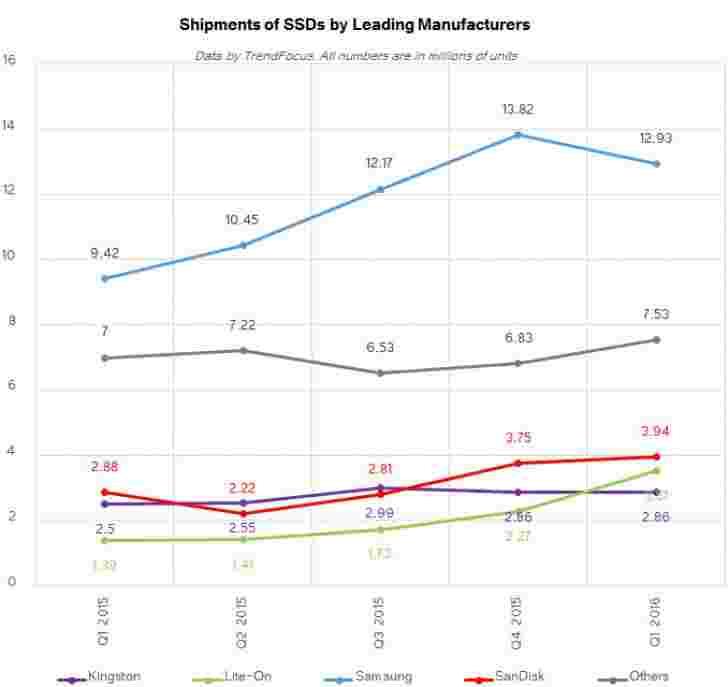 三星仍然是世界上最大的SSD制造商