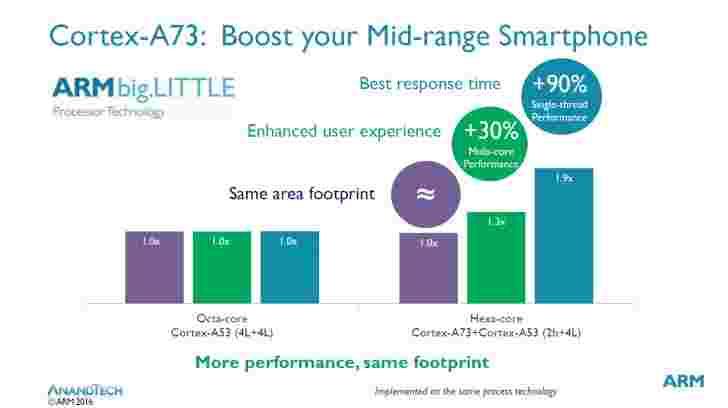 Cortex-A73将提高旗舰电池寿命,中档性能